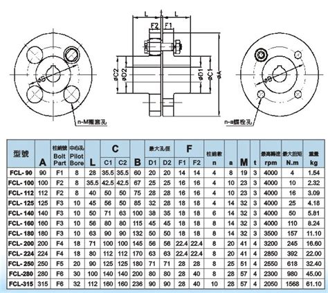 Rubber Coupling Fcl F4 fcl coupling fcl c king industry co ltd