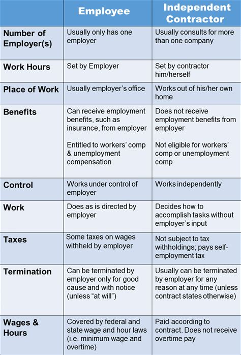 differences employee independent contractor difference between employee independent contractor