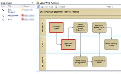 visio diagram types visio services using visio web part connections to