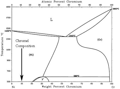 al ni phase diagram drift in type k bare wires thermocouples