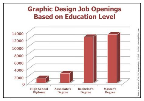 game design education requirements design education jobs home design ideas