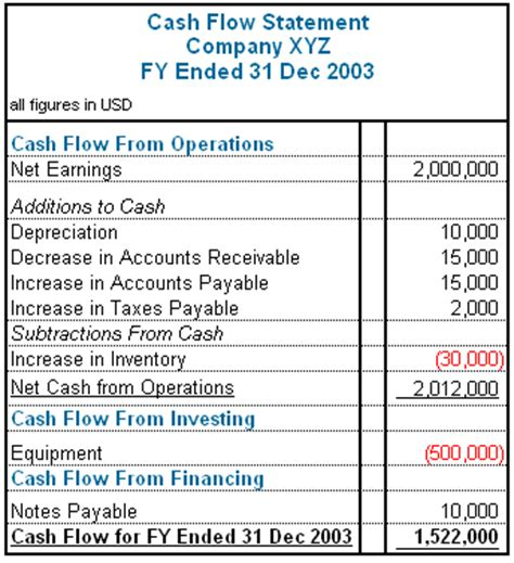 cash flow statement format with explanation hair beauty salon business plan writing help