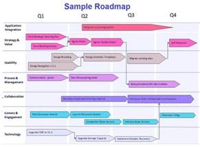 hr roadmap template roadmap exles tasko consulting