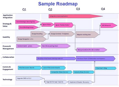 road map business roadmap business diagrams frameworks models charts