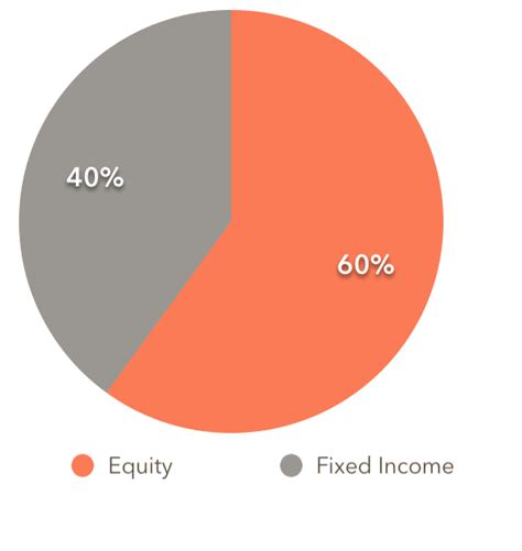 Fill Out Questionnaires For Money - td e series filling out the investor profile urban departures