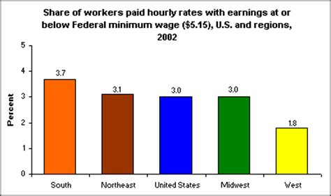 variation in workers paid federal minimum wage by region