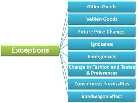 pattern quantification exception definition what are the exceptions to the law of demand business