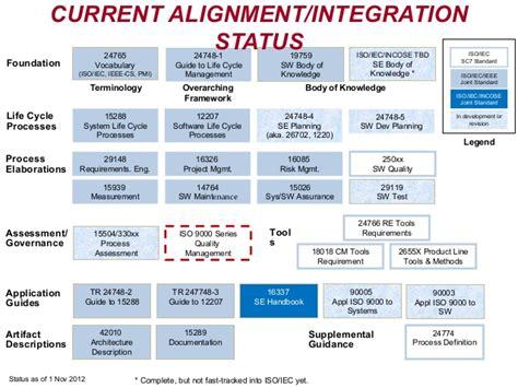 ieee 12207 document templates 由政府採購體系檢視國內政府與業界有關系統工程之落差