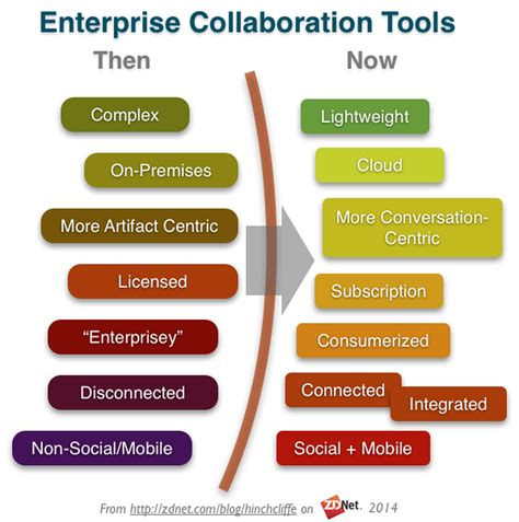 collaboration tool 20 contemporary enterprise collaboration tools zdnet