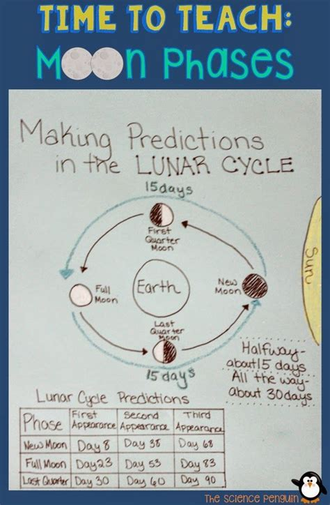 edu science moon phase light 14 best moon phases images on pinterest outer space