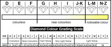 clarity and color scale top image jewellery buyers guide