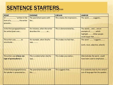 thesis statement starters how to write a thesis statement starters