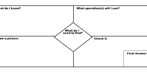 Math Graphic Organizer Templates by The Future Special Educator Problem Solving Graphic Organizer