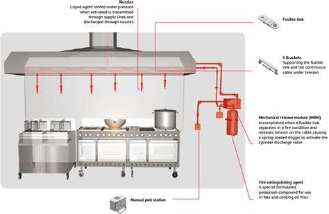 Kitchen Fusible Links Kitchenshield Lehavot