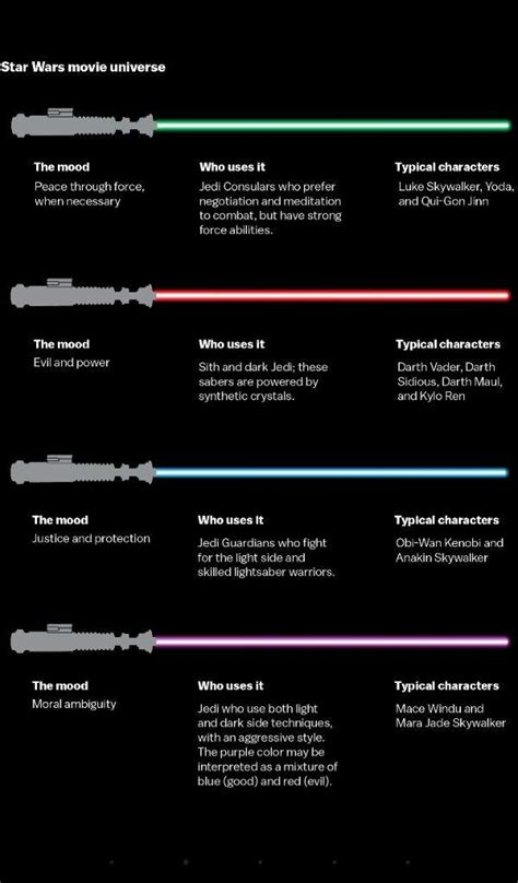 wars lightsaber colors jedi lightsaber colors meanings www pixshark