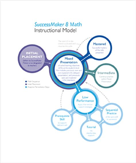 adaptive software for k 8 reading & math — pearson