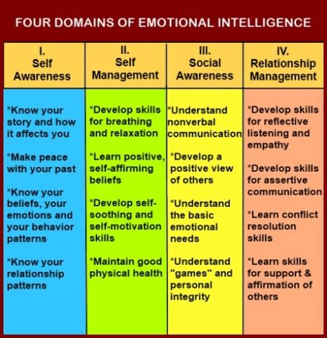 Four Different Layout Features To Enhance Communication | chart showing the four domains of emotional intelligence