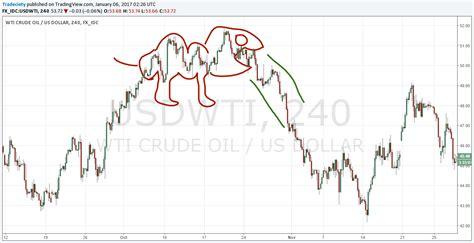 vomiting camel pattern in gold problems of technical analysis and how to overcome them