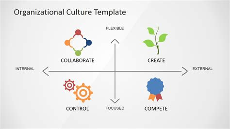Company Culture Template Organizational Culture Powerpoint Diagram Slidemodel
