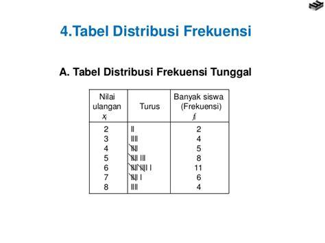 statistika tabel distribusi frekuensi bab 1 statistika