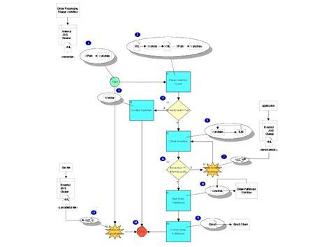 order processing workflow defining workflow nodes