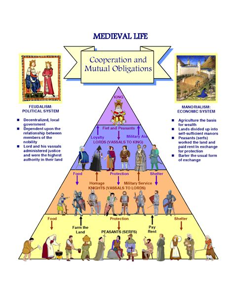 feudalism diagram tell me tell me 2nd grade past present and future