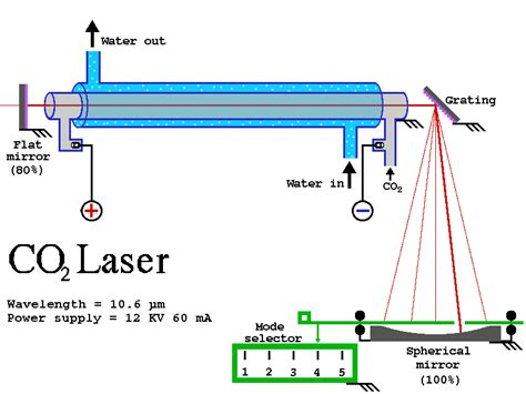 Slitter By Damai Optical Supply lasers s