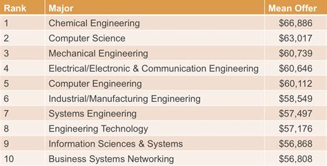 design engineer salary ireland mechatronic engineering job description 2017 2018 2019
