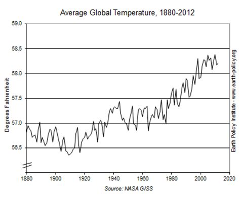 average global temperature by year table warmest decade on record brings record temperatures and