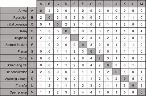 exle of a design structure matrix 1 design structure matrix dsm bakerstreet
