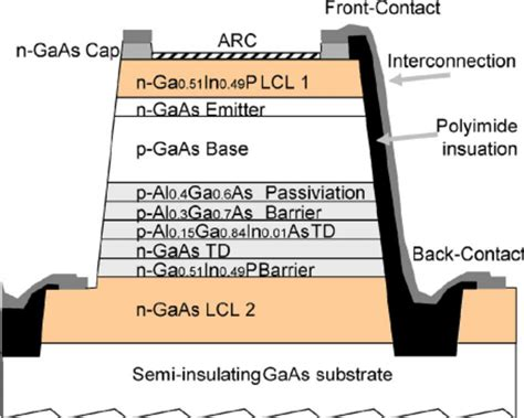 high voltage gaas photovoltaic laser power converters schematic of the epitaxial structure and the series