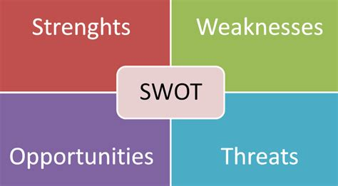Opportunity For Mba In Marketing by 7 Most Powerful Swot Analysis Tools
