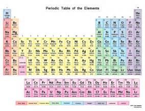 periodic table orbital blocks picture click quiz by