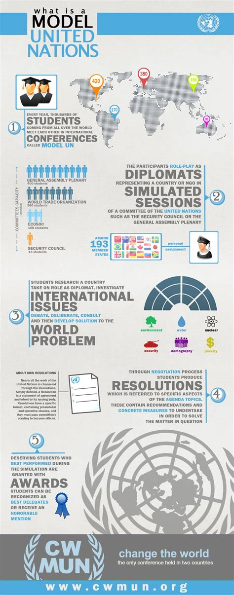 human mun pictures best 25 united nations ideas on pinterest united