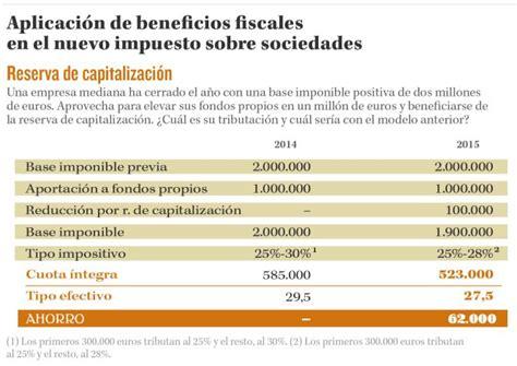 calculo impuesto sociedades 2015 c 243 mo reducir la cuota del impuesto sobre sociedades antes