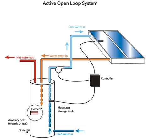 a layout method for control panel of thermal power plant solar system design page 2 pics about space