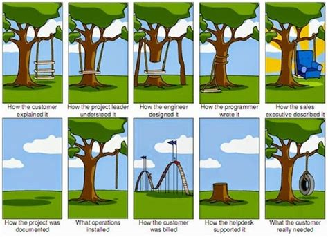 project management tire swing from the business desk stakeholder engagement tinking