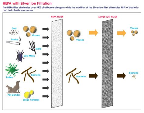 alen  replacement silver hepa air filter