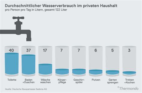 2 Personen Haushalt Kosten 5385 by Durchschnittlicher Wasserverbrauch 2 Personen Haushalt
