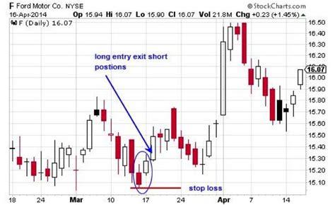 candlestick pattern strategies trend strength indicator forex candlestick analysis