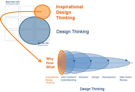 design thinking expert applying inspirational design thinking to tackle