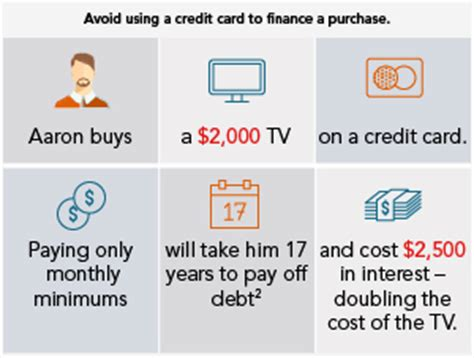 if you make minimum payments on credit cards how to pay debt fidelity