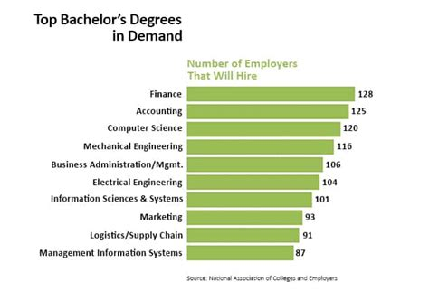 Top Doctoral Programs In Business - college degrees guide list of college degrees