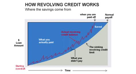 revolving credit loan standard bank exle of a revolving loan icici bank loan