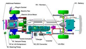 Electric Car Engine Technology Overview Of In Hybrid Electric Vehicle Technology And