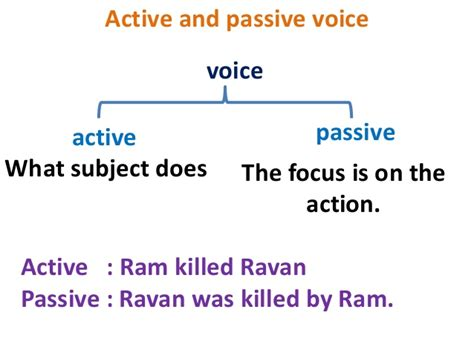 introduction to active and passive voice with rules and