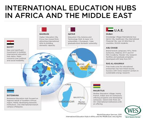 Mba Teaching In Middle East by How Education Hubs Are Impacting International Student