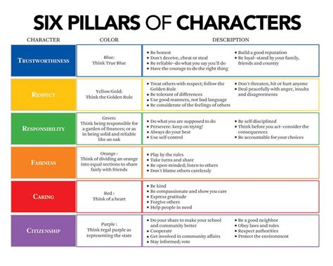Outline 6 Virtues Of Leadership by 6 Pillars Of Character Integrity Is Basically Meaning What You Say And Saying What You A