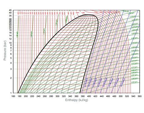 diagramme enthalpique r12 pdf index of riv ener complements