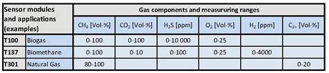 Mba And Gas Usa by Reliable Use Of Digester Gas Energy In Sewage Treatment